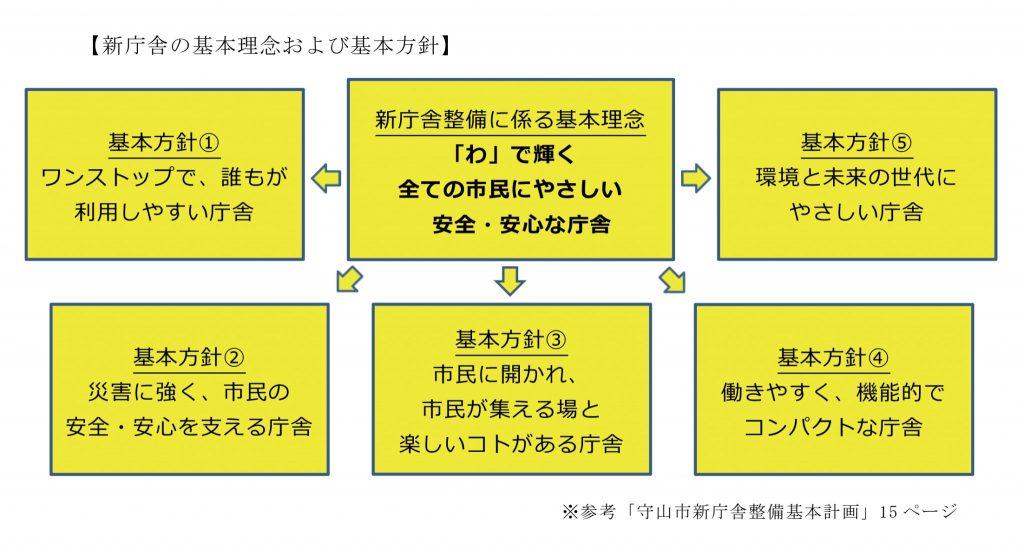 守山市新庁舎プロポーザル_1